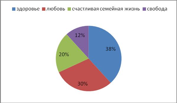 Методика Ценностные ориентации Рокича.